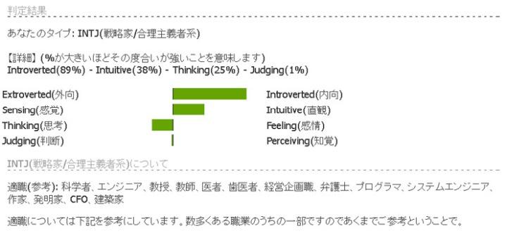 UBSGWのMBTI性格テスト判定結果画像