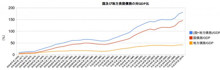 国及び地方長期債務の対GDP比画像